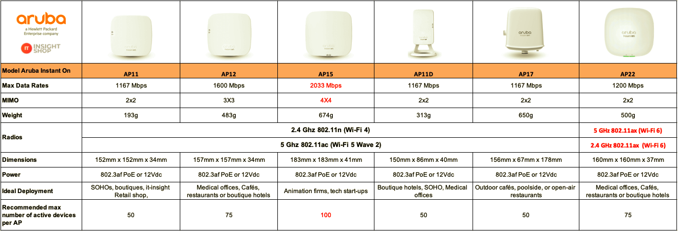 spec aruba instant on wireless