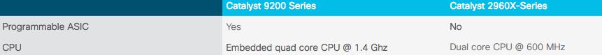 compare cisco c9200 vs Cisco 2960x