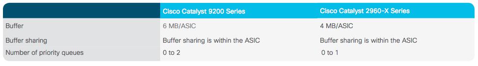 compare ram cisco c9200 vs cisco 2960x