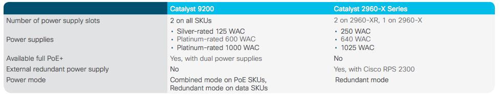 compare power supply Cisco c9200 vs Cisco 2960x